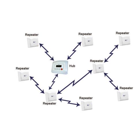 Repeater-Netwerk